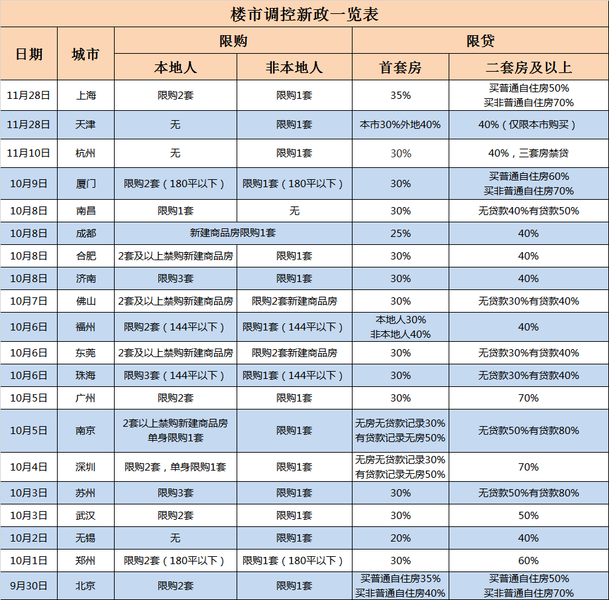 """在P2P""""归零""""之后,已经提交了近20个平台调查,已经提交了上海新岱报,仍然"""