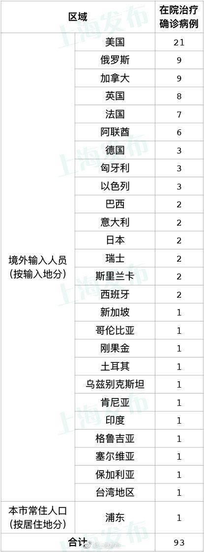 上海正规私家侦探 上海宣布本地确诊病例的流程和调整的最新进展