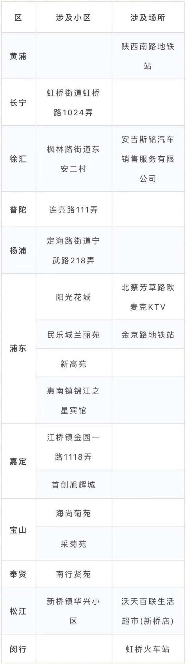 上海私家调查公司 上海昨天在当地增加了1起新案件,中度危险地区+ 1、 -1