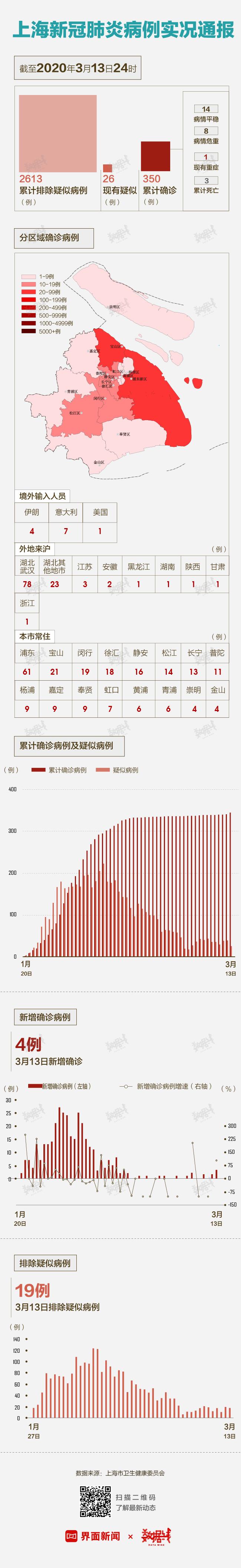 上海11个重点拆违地地_征途2s洛神本元和地元_上海本地调查